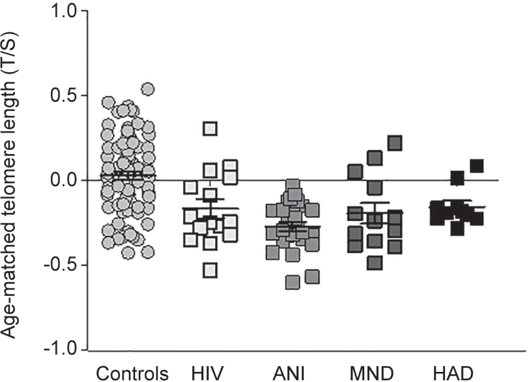 Telomere length from HIV patients and healthy controls according to their respective performances on neuropsychological tests