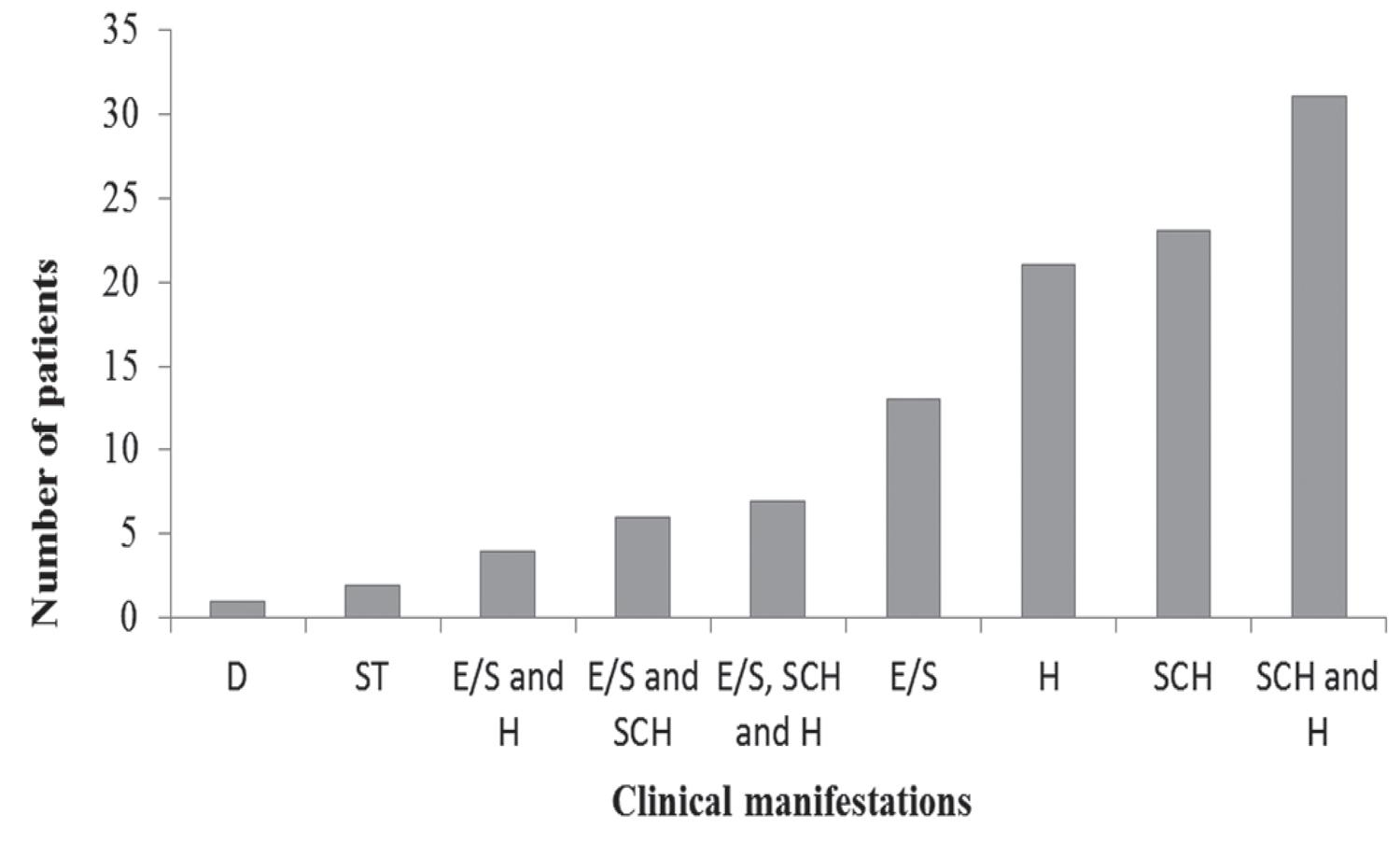 NCC-related clinical manifestations of study patients. E/S = Epilepsy/seizures, H = Hydrocephalus, SCH= Severe chronic headaches, ST= Stroke, D = Dementia