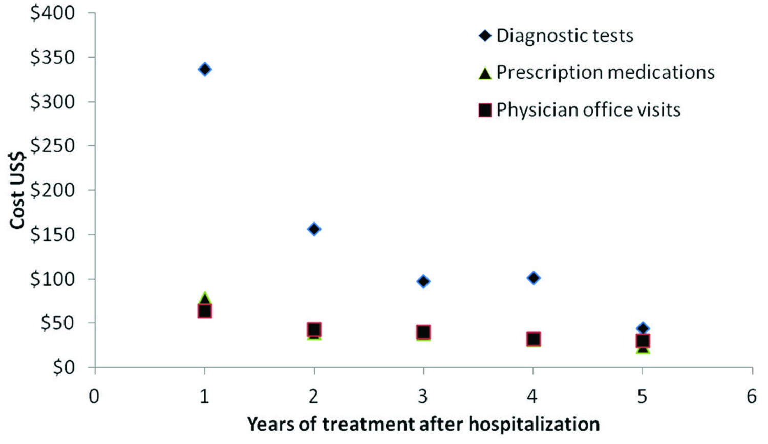 Average costs broken down by cost component and year of treatment post-hospitalization for NCC patients treated at the INNN. Note: There were 86, 55, 41, 26, and 15 patients who received treatment one, two, three, four, and five years post-hospitalization, respectively
