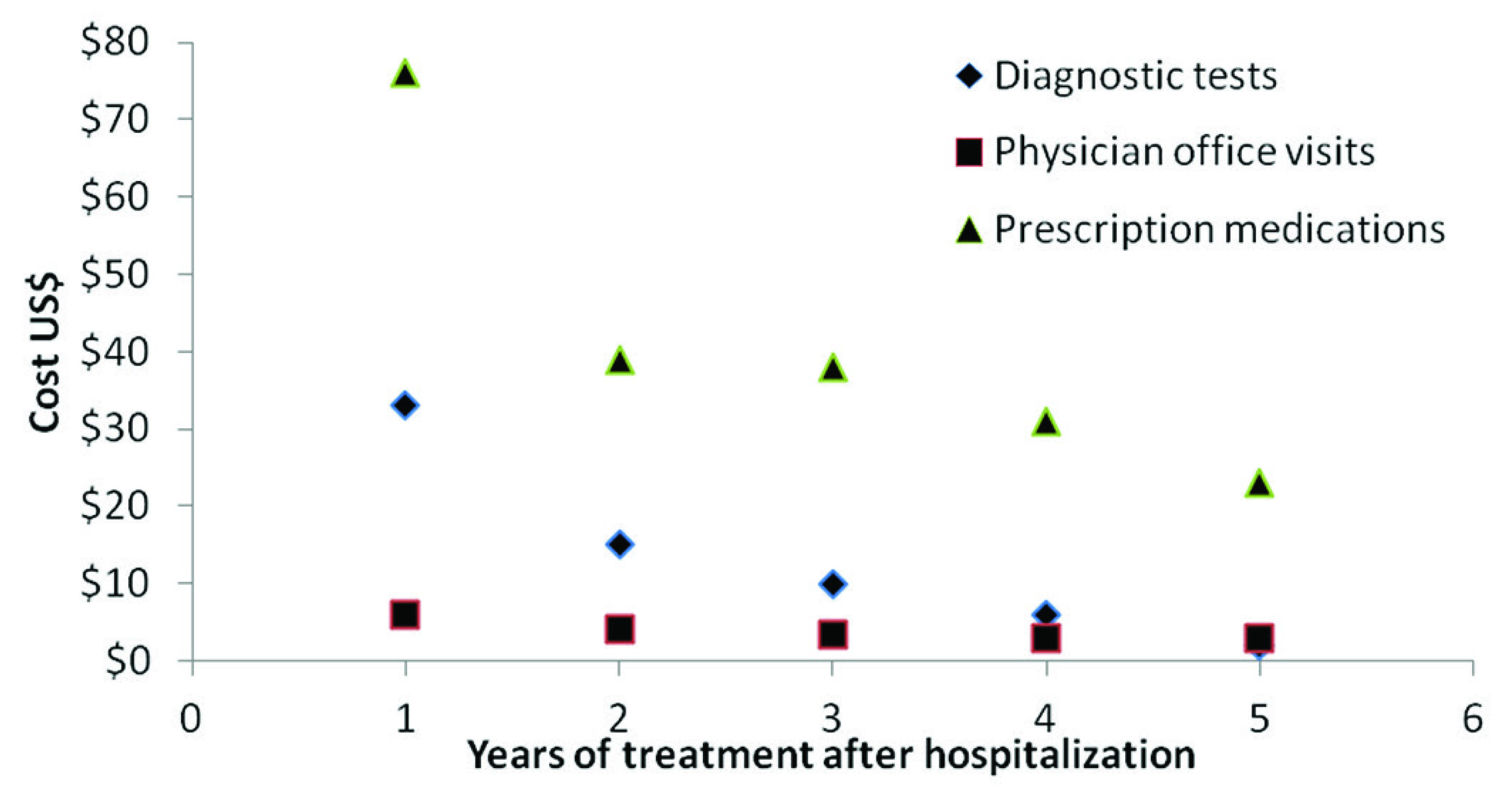 Average costs paid by the patients, broken down by cost component and year of treatment post-hospitalization for NCC patients treated at the INNN. Note: There were 86, 55, 41, 26, and 15 patients who received treatment one, two, three, four, and five years post-hospitalization, respectively