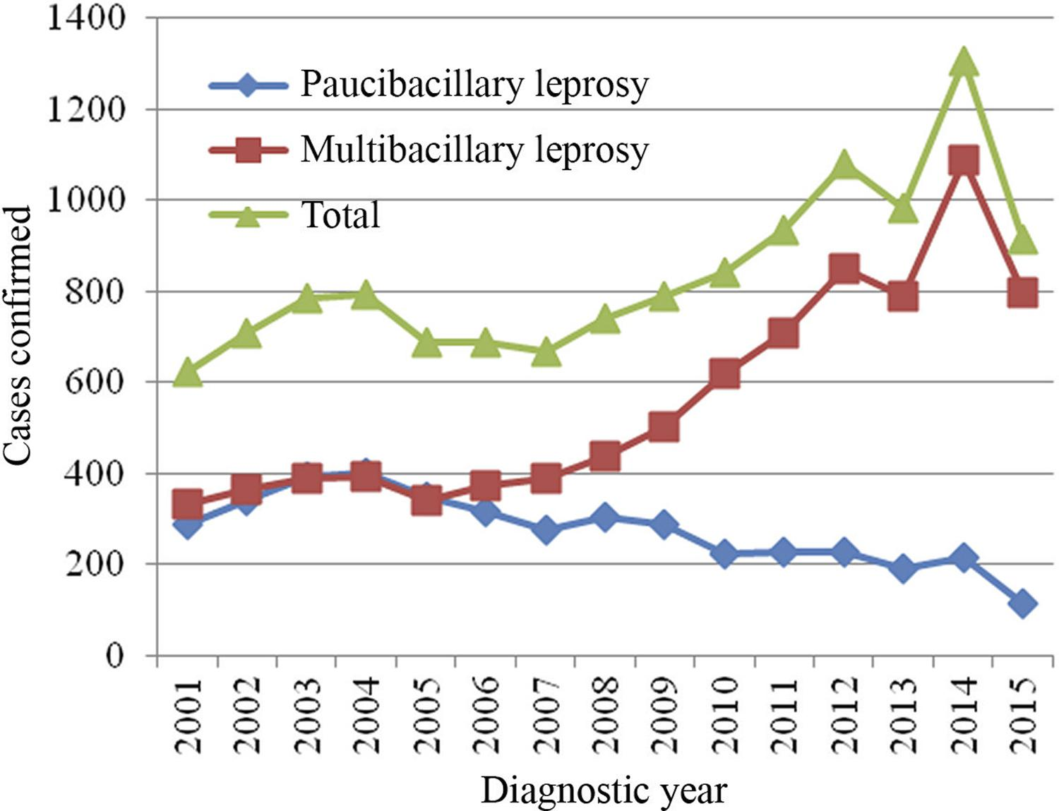 Cases confirmed by the operational classification of leprosy in the Mato Grosso do Sul State, Brazil, from 2001 to 2015.