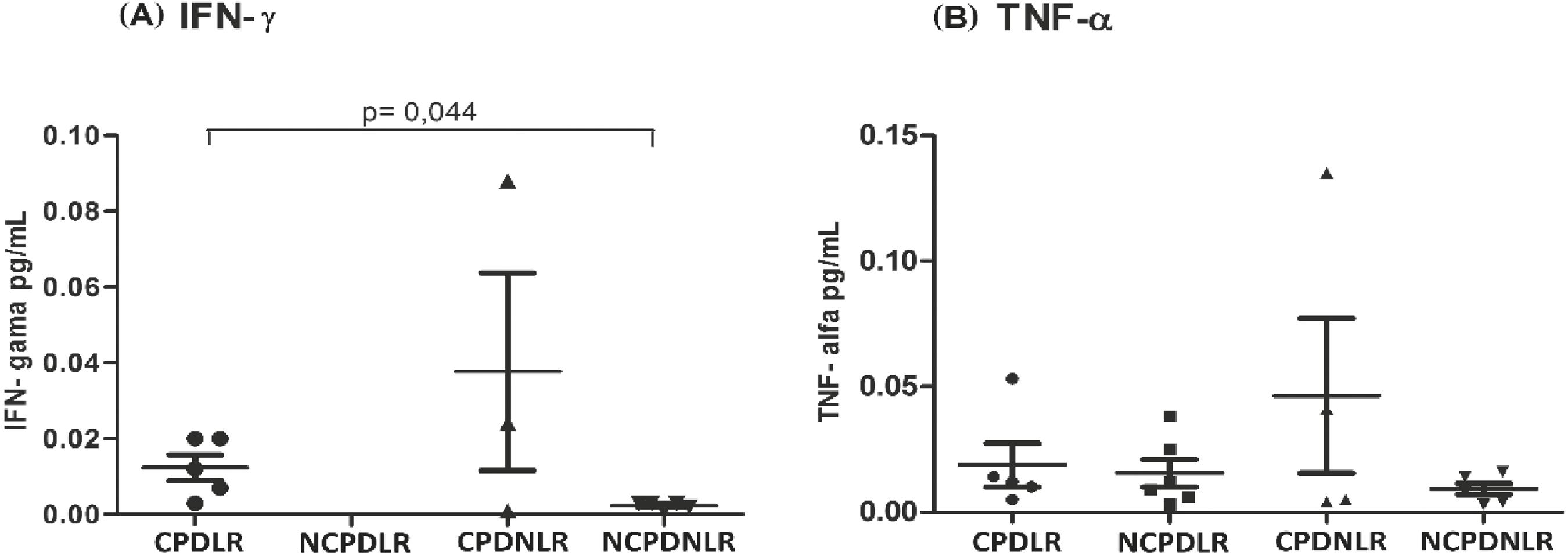 Comparison between serum levels of (A) IFN-γ and (B) TNF-α among patients with CPD and no CPD and with LR and no LR. Mann-Whitney test; 5% significance level. CPDLR (chronic periodontal disease and leprosy reaction); NCPDLR (no chronic periodontal disease and leprosy reaction); CPDNLR (chronic periodontal disease and no leprosy reaction); NCDPNLR (no chronic periodontal disease and no leprosy reaction).