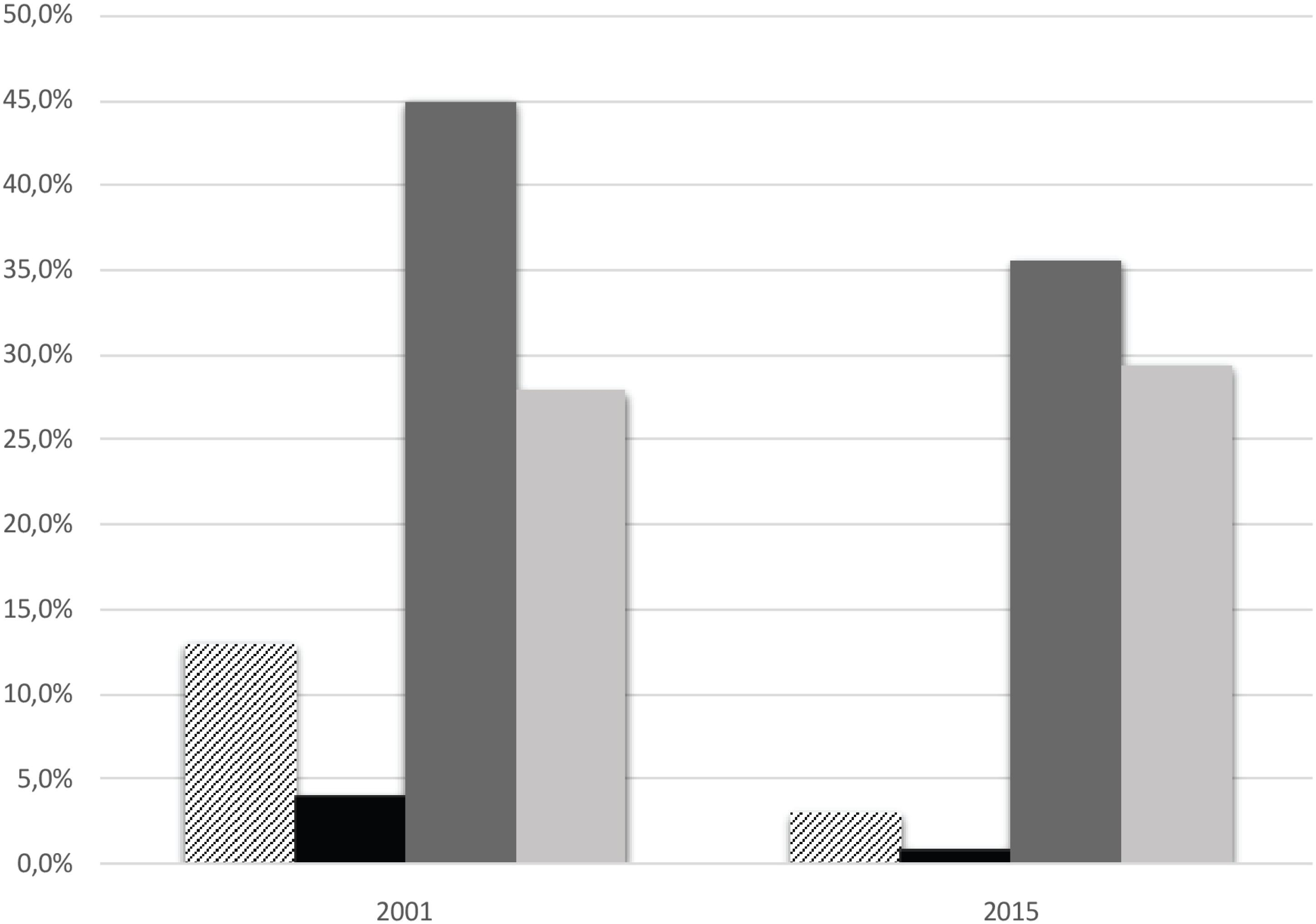 Prevalence of HBV and HCV serological markers among hemodialysis patients in Tocantins, Northern Brazil, 2001 and 2014-2015; * p < 0.05