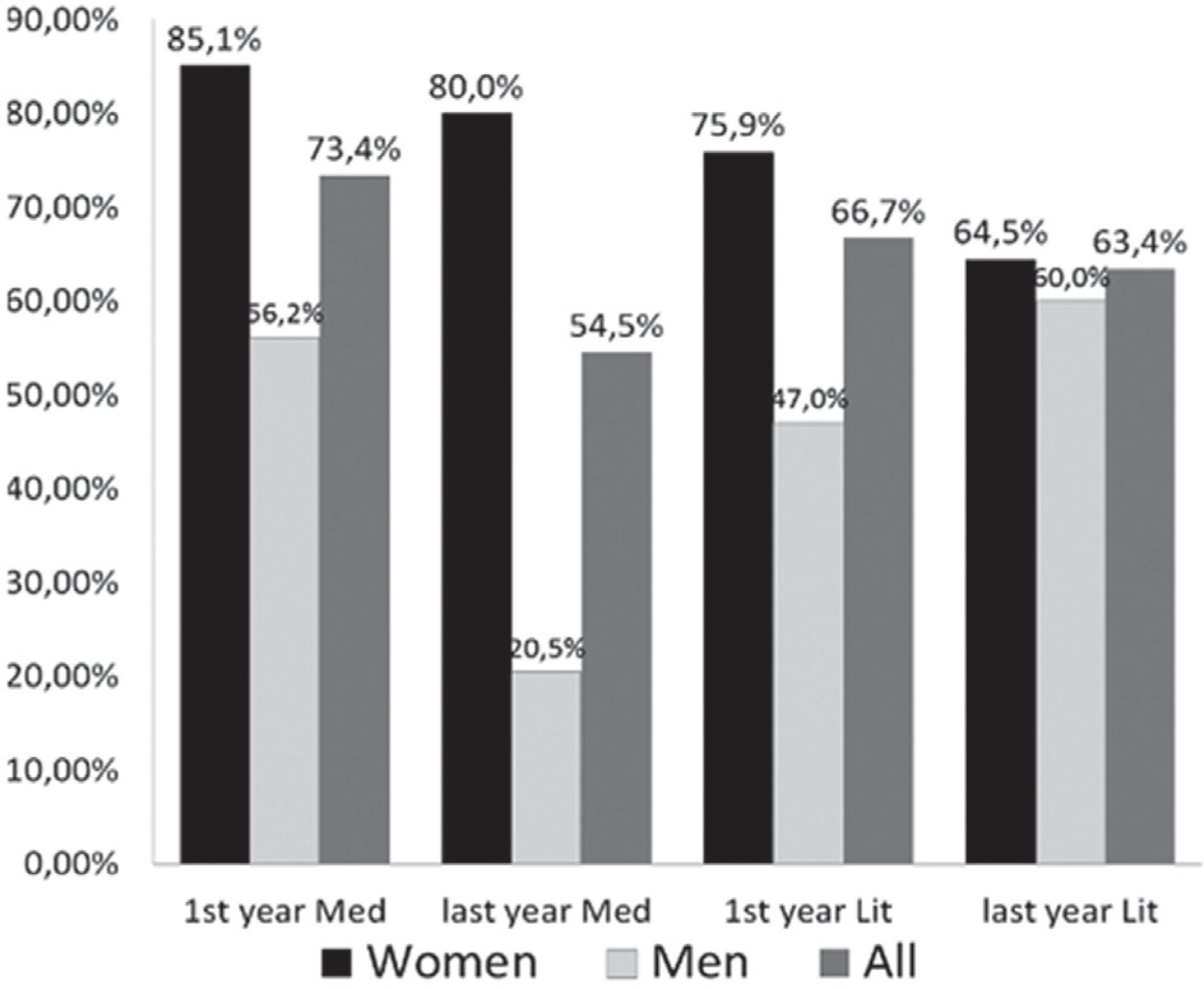 Interest in being vaccinated according to gender. Med= Medicine; Lit= Literature.