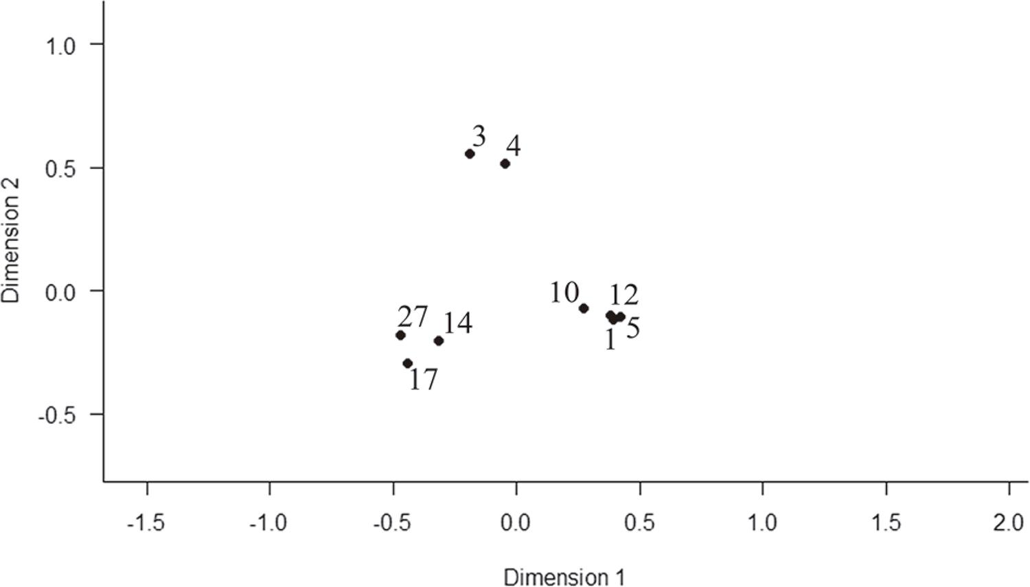 Diversity analysis of the snail community using non-metric Multidimensional scaling for each sampling point in São Gonçalo, Rio de Janeiro State, Brazil.
