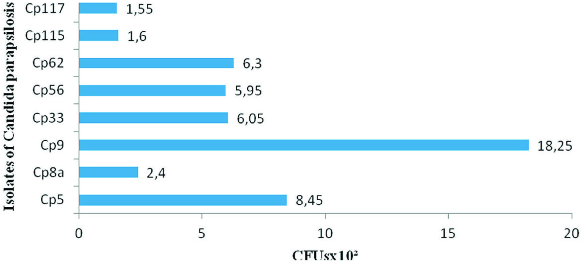 Distribution of the number of CFUs isolates adhered to copper