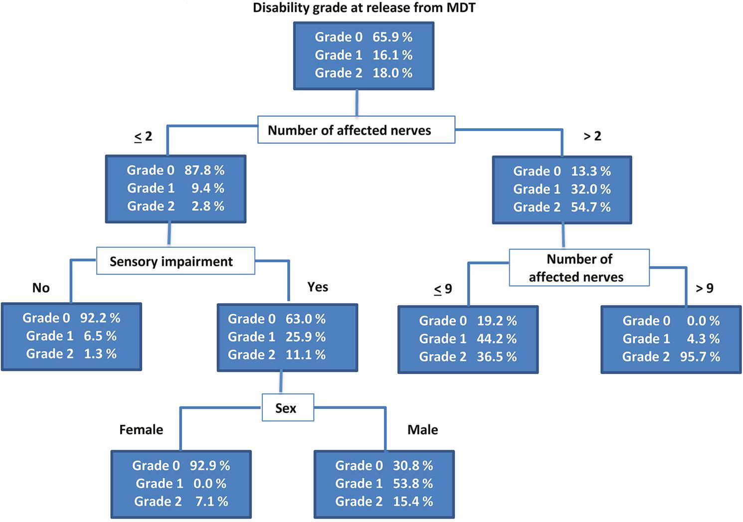Classification and regression tree for factors associated with the disability grade upon release from multidrug therapy (MDT) in new cases of leprosy.