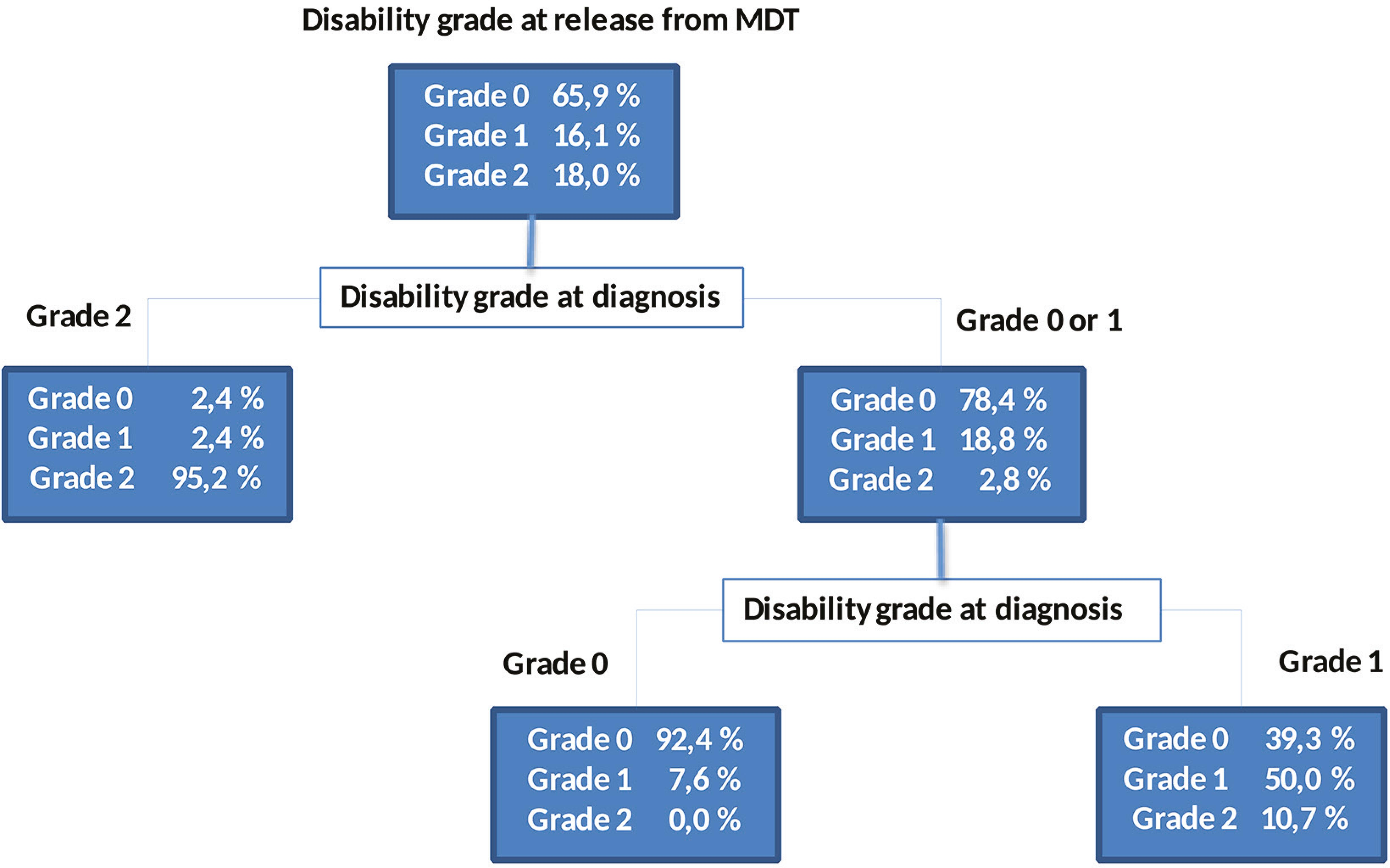 Classification and regression tree that shows the progression of the disability grade from diagnosis to the release from treatmentin new cases of leprosy.