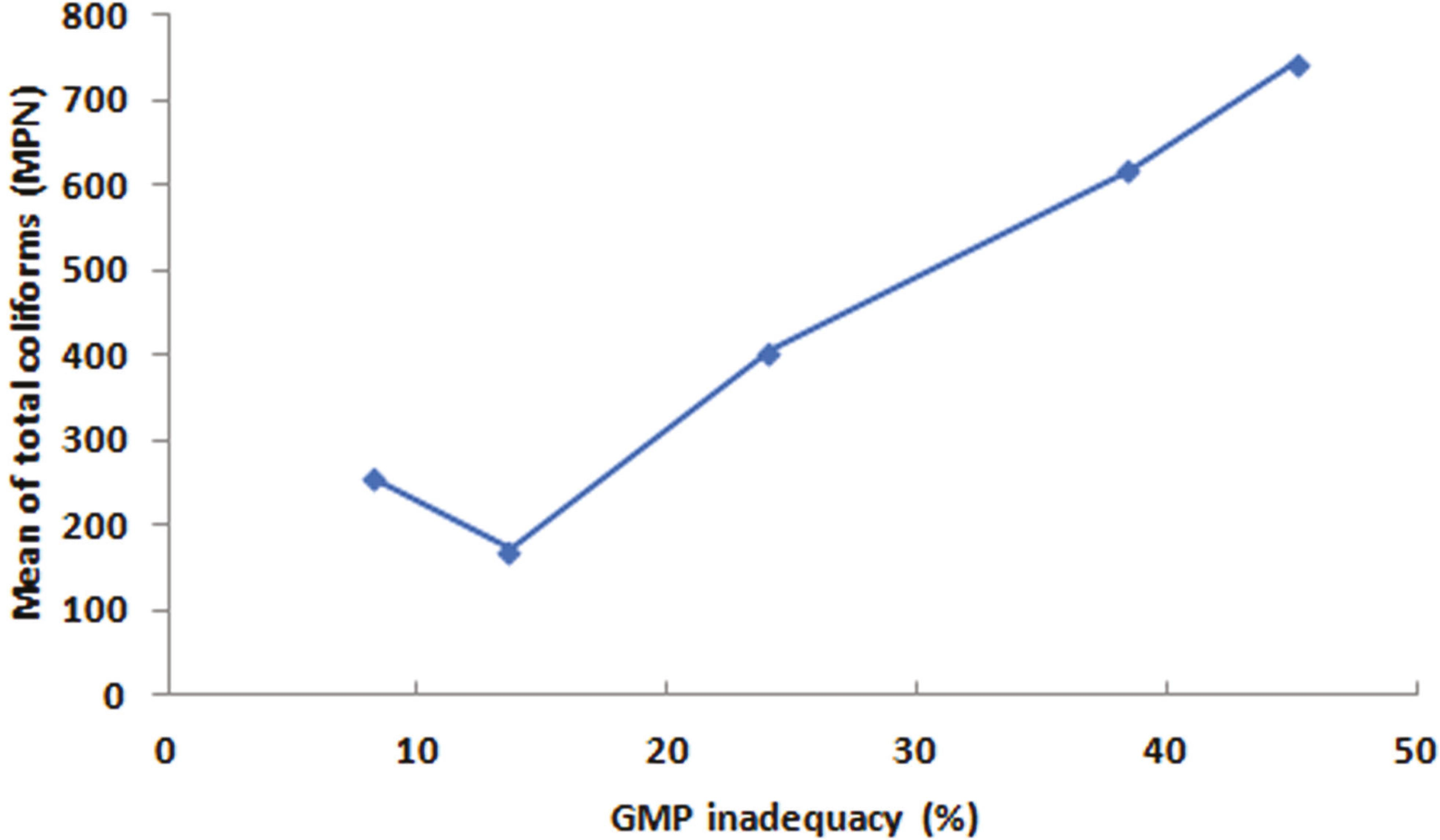 Relationship between the percentage of GMP inadequacy observed in Federal District agroindustries, and the presence of total coliforms (average values) in RTE vegetables.