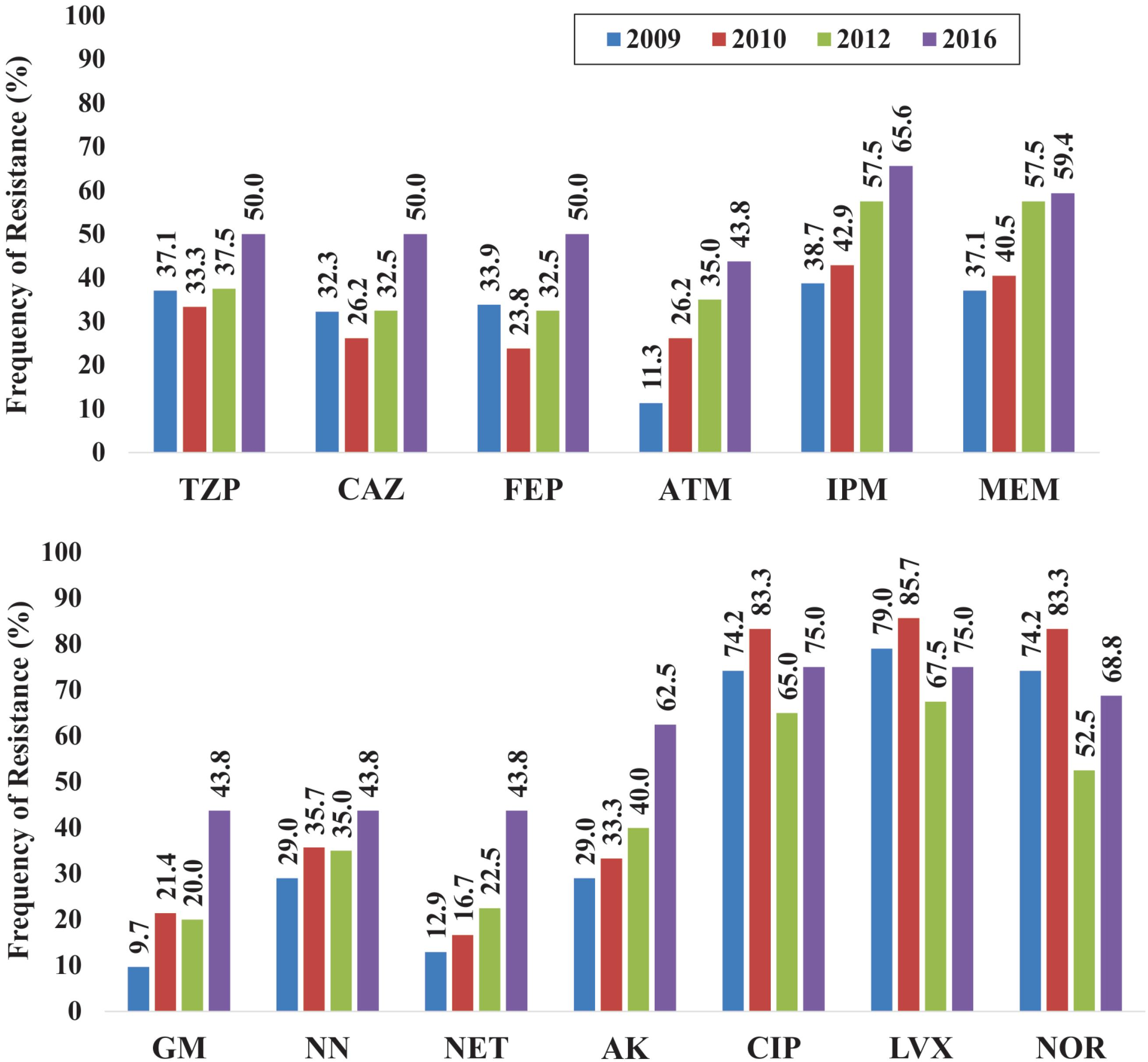 Frequency of P. aeruginosa strains resistant to betalactamics (top) as well as aminoglycosides and quinolones (bottom). TZP: piperacillin/tazobactam, CAZ: ceftazidime, FEP: cefepime, ATM: aztreonam, IPM: imipenem, MEM: meropenem, GM: gentamicin, NN: tobramycin, NET: netilmicin, AK: amikacin, CIP: ciprofloxacin, LVX: levofloxacin; NOR: norfloxacin.