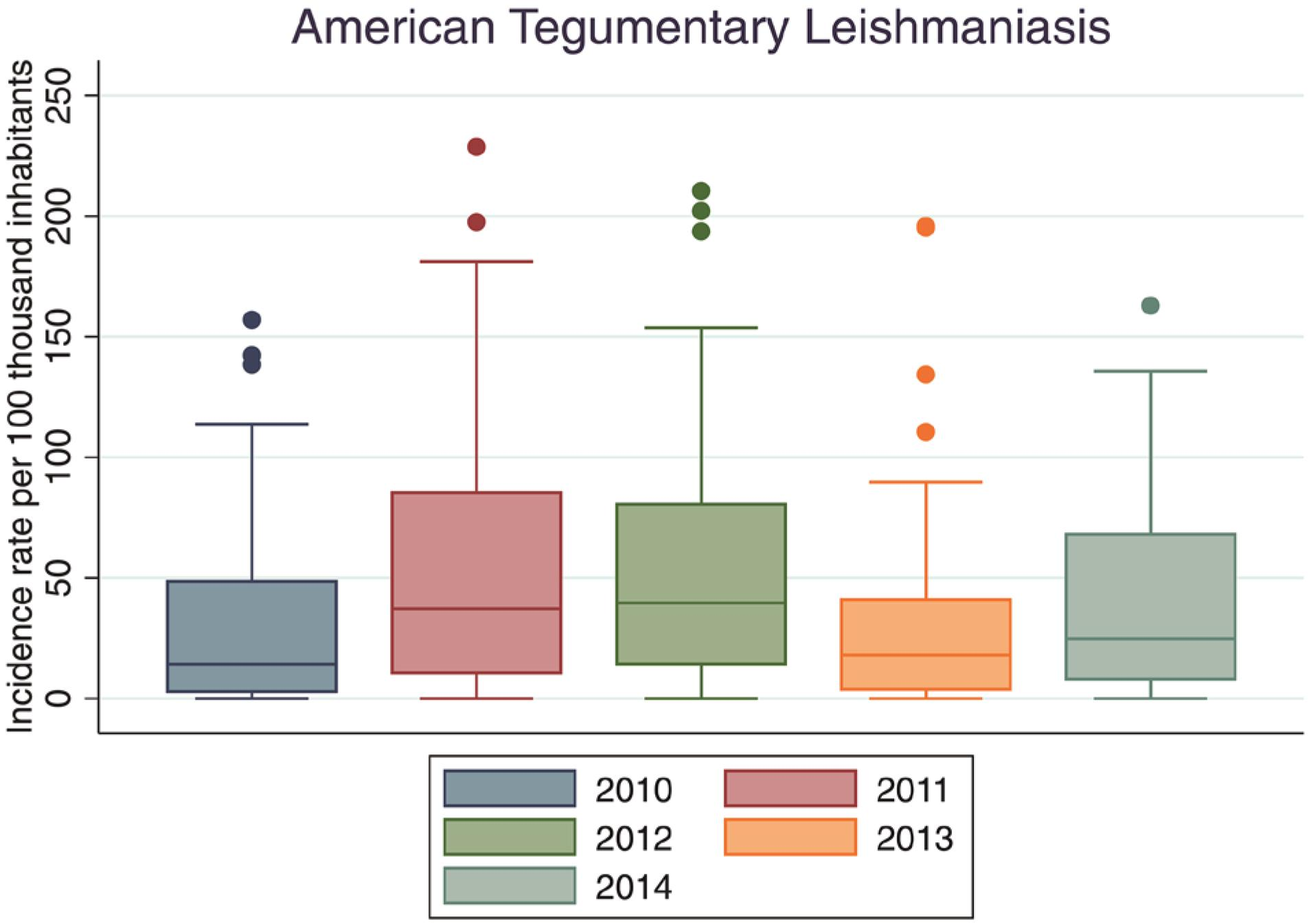 Incidence rate per 100,000 inhabitants of American Tegumentary Leishmaniasis, Amazonas, 2010-2014. *limited to 200 cases per 100,000 inhabitants, considering the incidence rate from 2010 to 2014.