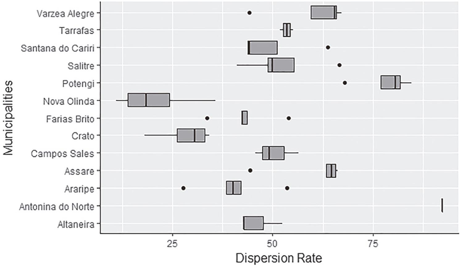 Triatomine dispersion rates for the 13 municipalities that form the 20th Regional Health Coordination (CRES) of the Ceara State, from 2009 to 2013. The boxes represent the variability of dispersion rates for each municipality, and the points represent outlier rates.