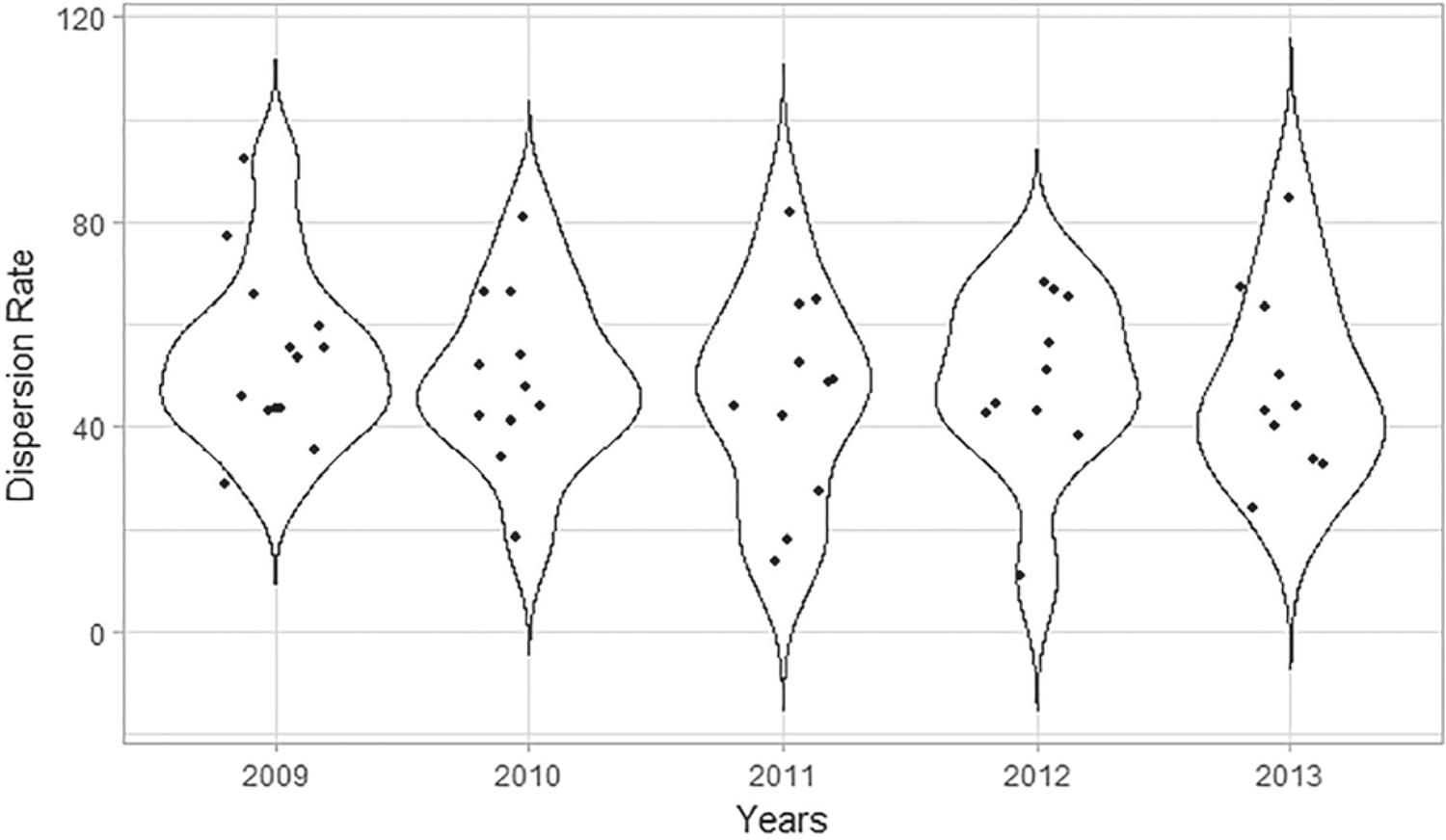 Violin plots of triatomine dispersion rates for the five studied years in the 13 municipalities that form the 20th Regional Health Coordination (CRES) of the Ceara State.