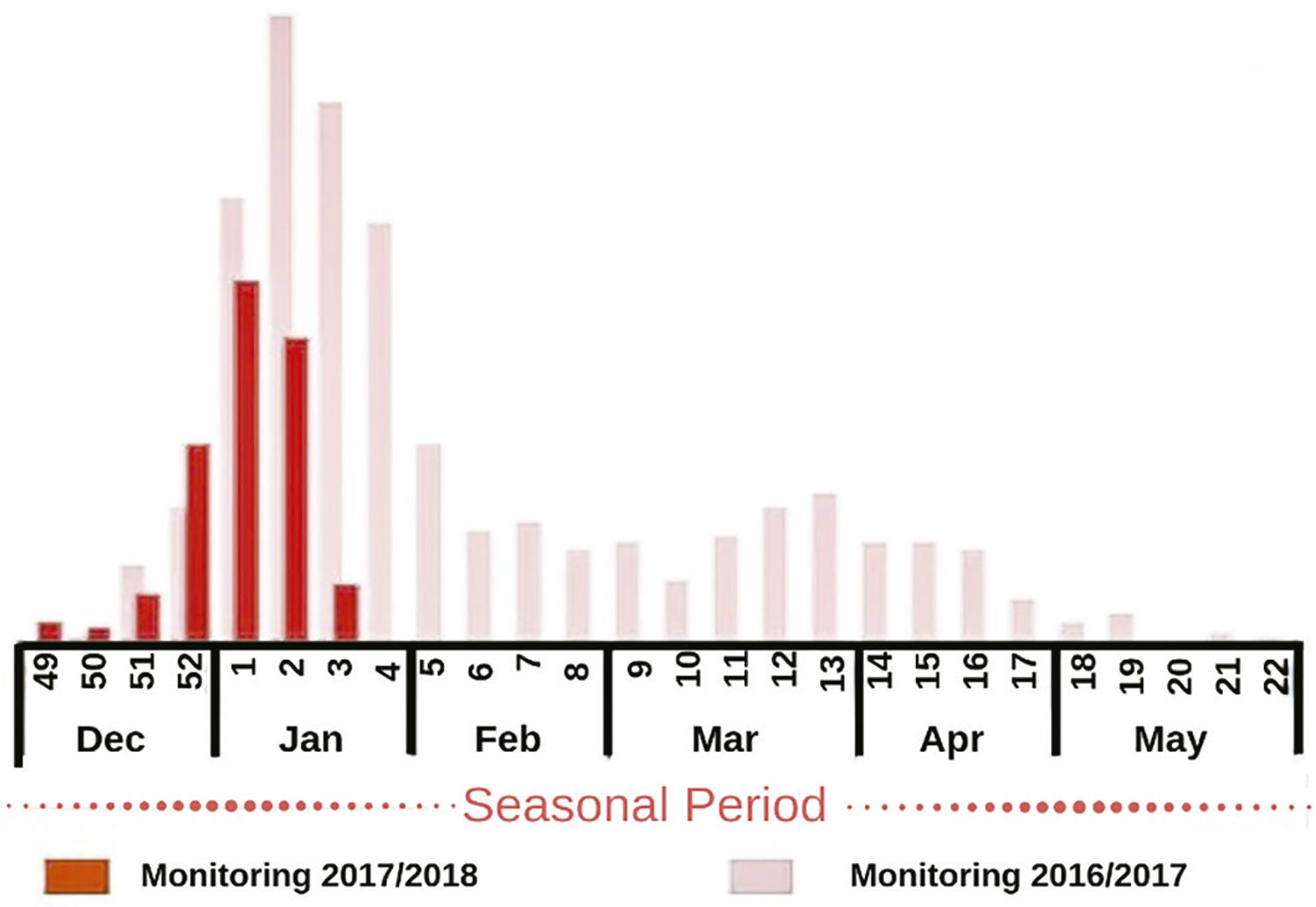 Distribution of confirmed cases of yellow fever in Brazil in the seasonal monitoring period. Adapted from Ministério da Saúde32.