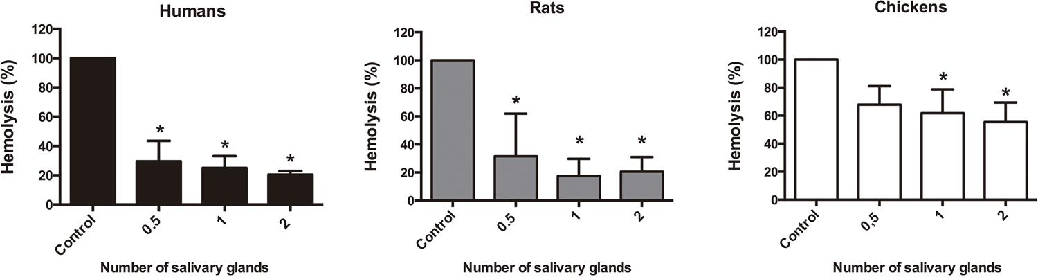 Effect of P. megistus salivary glands extracts (SGE) on the lytic activity of the complement system from humans, rats and chickens. Results are expressed as the mean percentage of hemolysis + Standard Deviation (SD). Statistical analyses were performed using ANOVA followed by the Tukey test. Differences were considered significant when p < 0.05 (*).