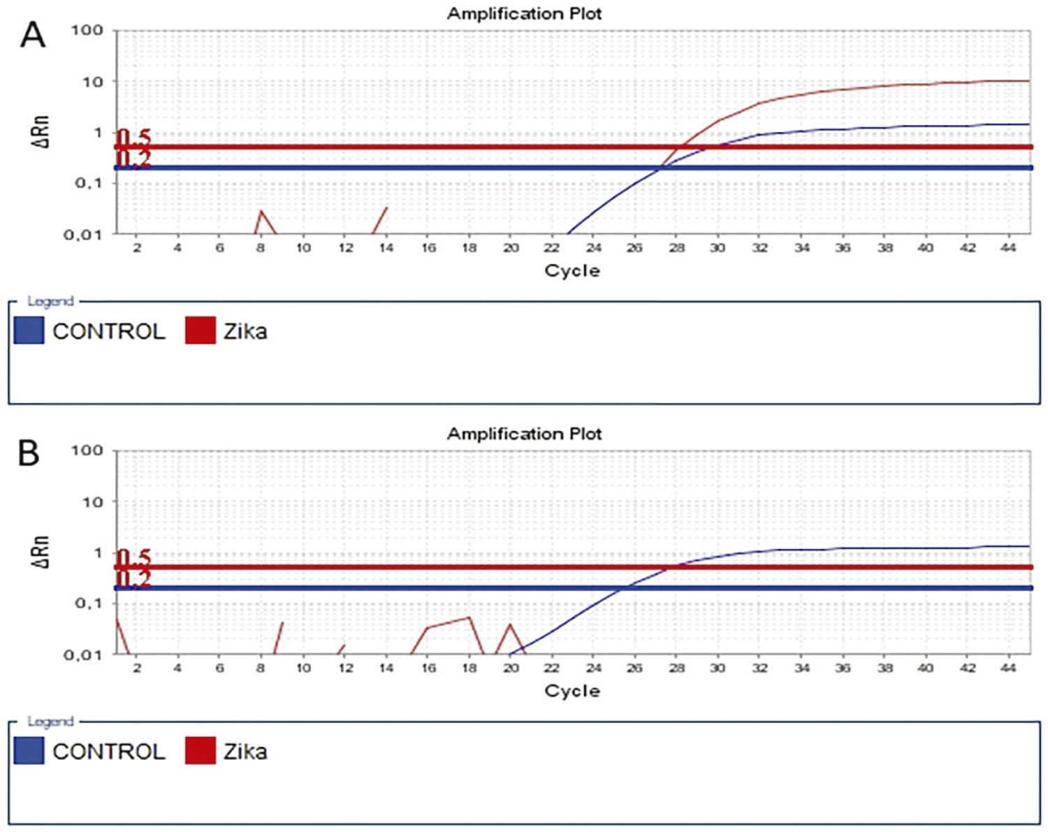 Amplification profile depicting the threshold cycles (Cts) of positive patients and negative ones: A) Red line: positive ZIKV patient; B) Blue line: a negative patient to ZIKV, showing only the amplification of the internal control.