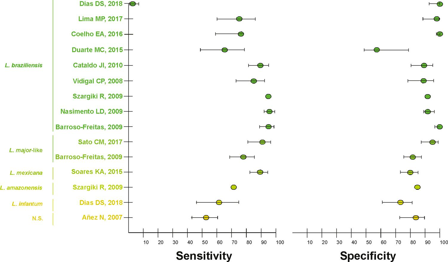 Summary of sensitivity and specificity values of standard ELISA assays based on soluble antigen of specific Leishmania species. Observation: the author did not specify the Leishmania specie used.