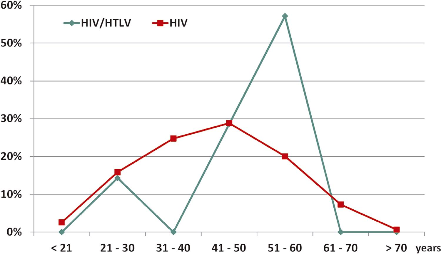 Percentages of overall HIV-infected and HIV/HTLV-1/2-coinfected patients from Southern Santa Catarina, Brazil, according to the age group.