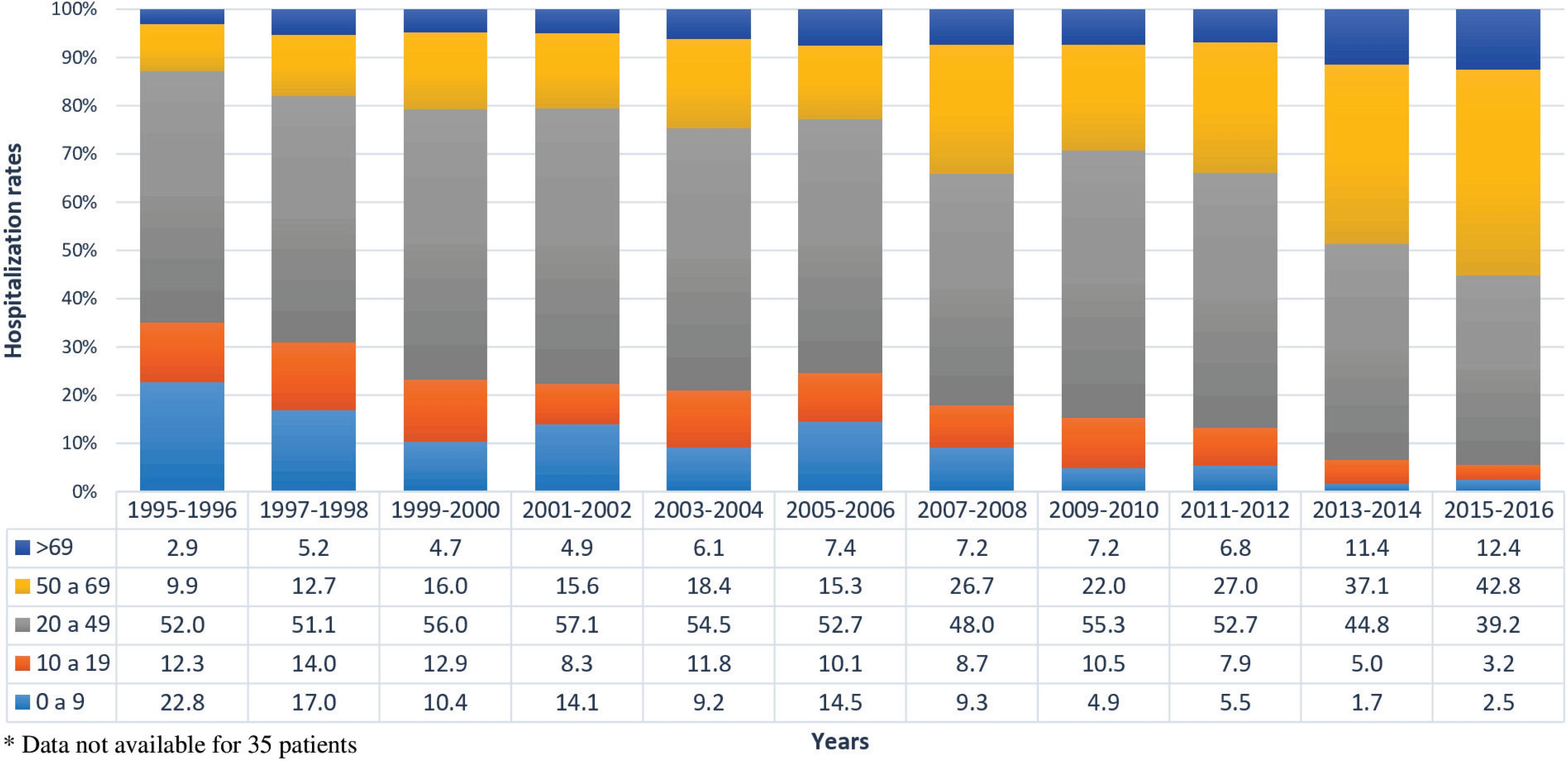 Hospitalization rates of 4,651* admissions by age group according to the biennium (1995-2016).