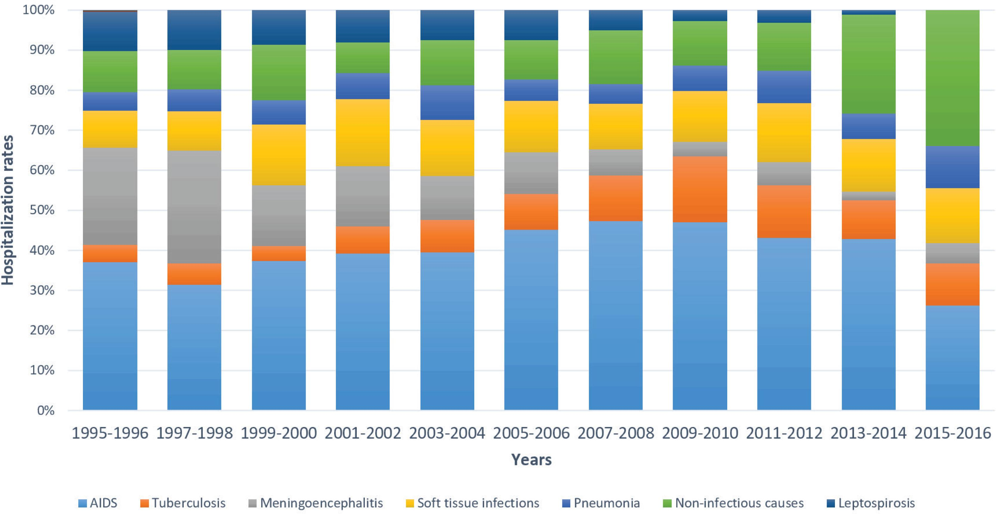 Main causes of hospital admissions over the years (1995-2016). Number of cases 3,319.