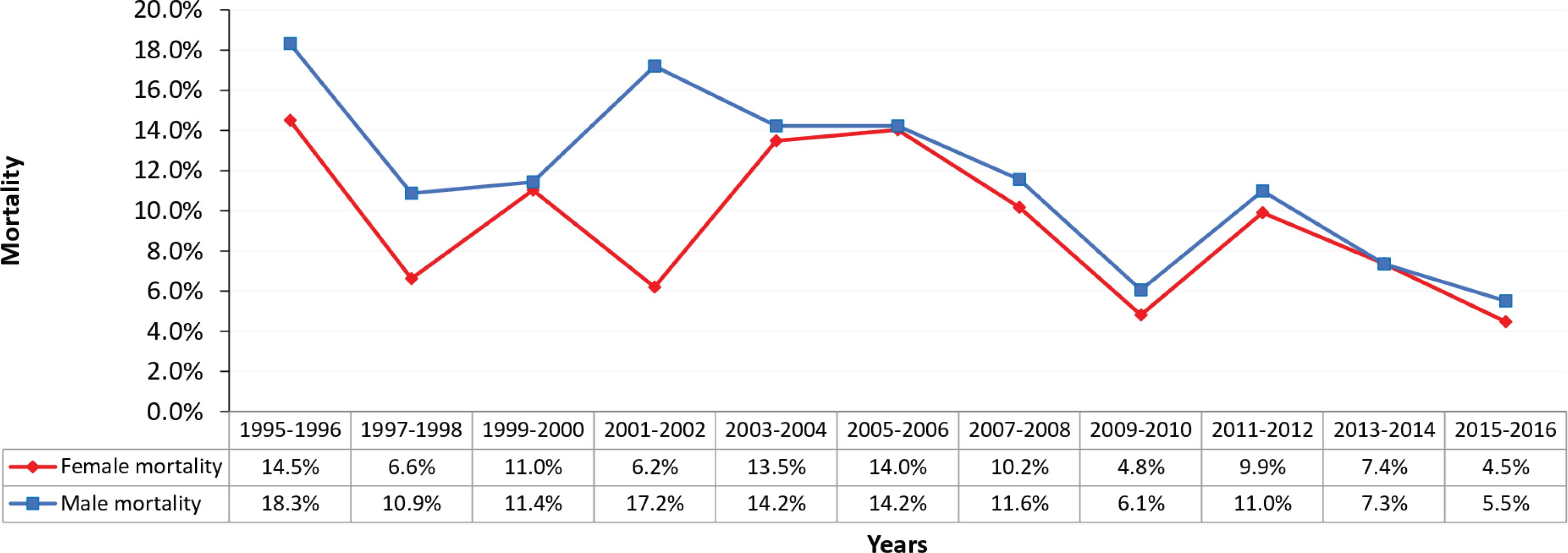 Institutional mortality according to the hospitalization period and stratified by sex (1995-2016).