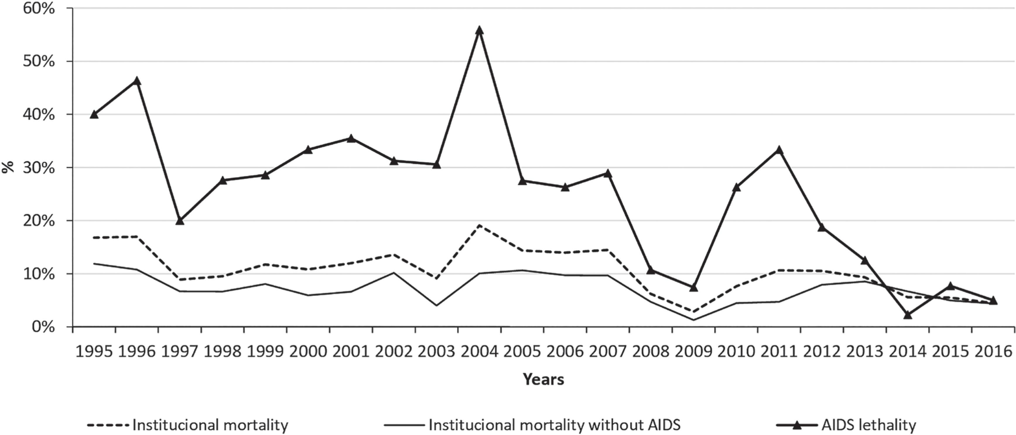 Impact of AIDS on the institutional mortality (1995-2016).
