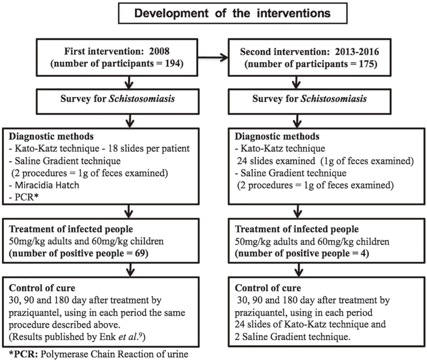 Development of the interventions to detect the percentage of new cases of schistosomiasis in Pedra Preta – Brazil.