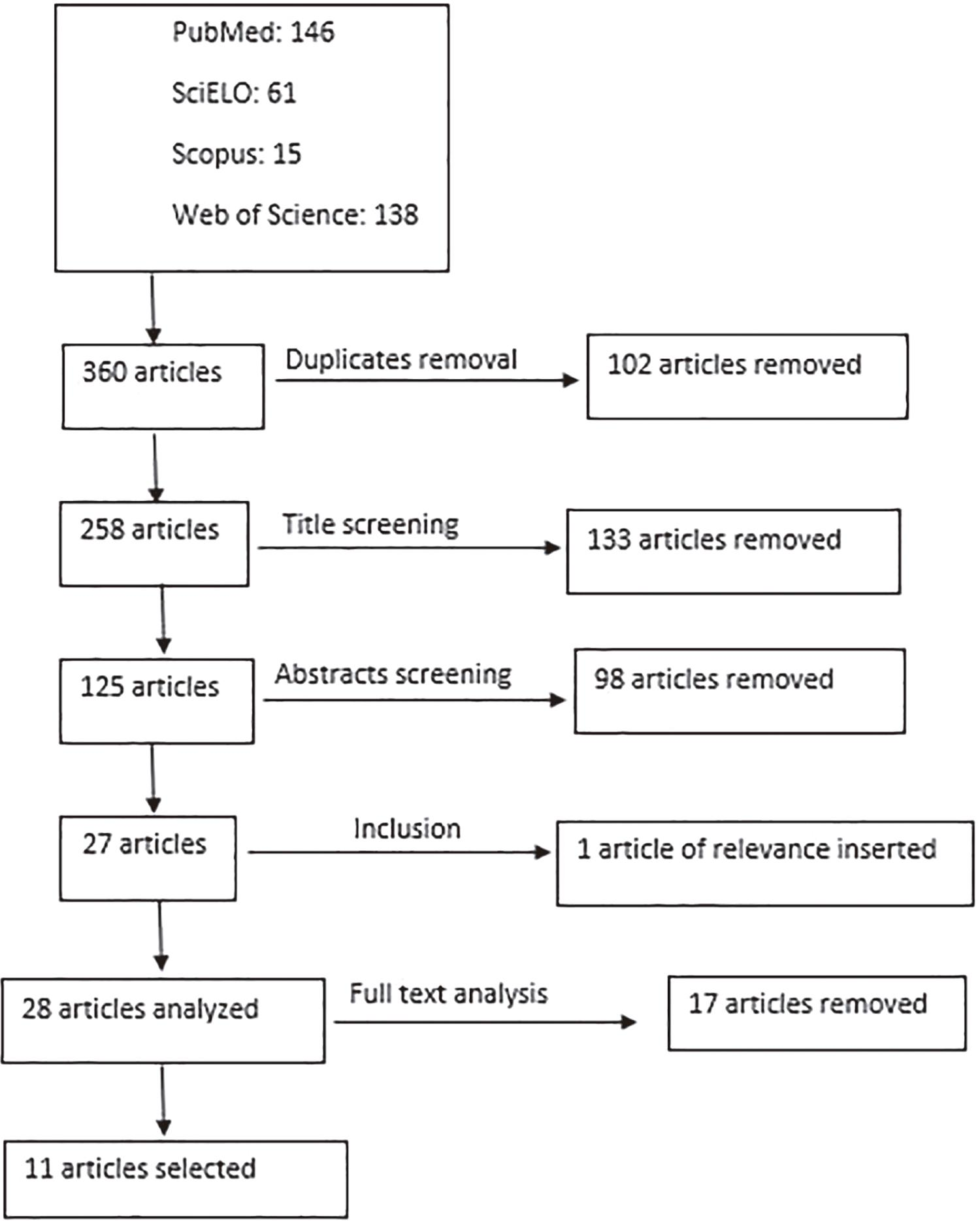 – Flowchart of the articles selection process.