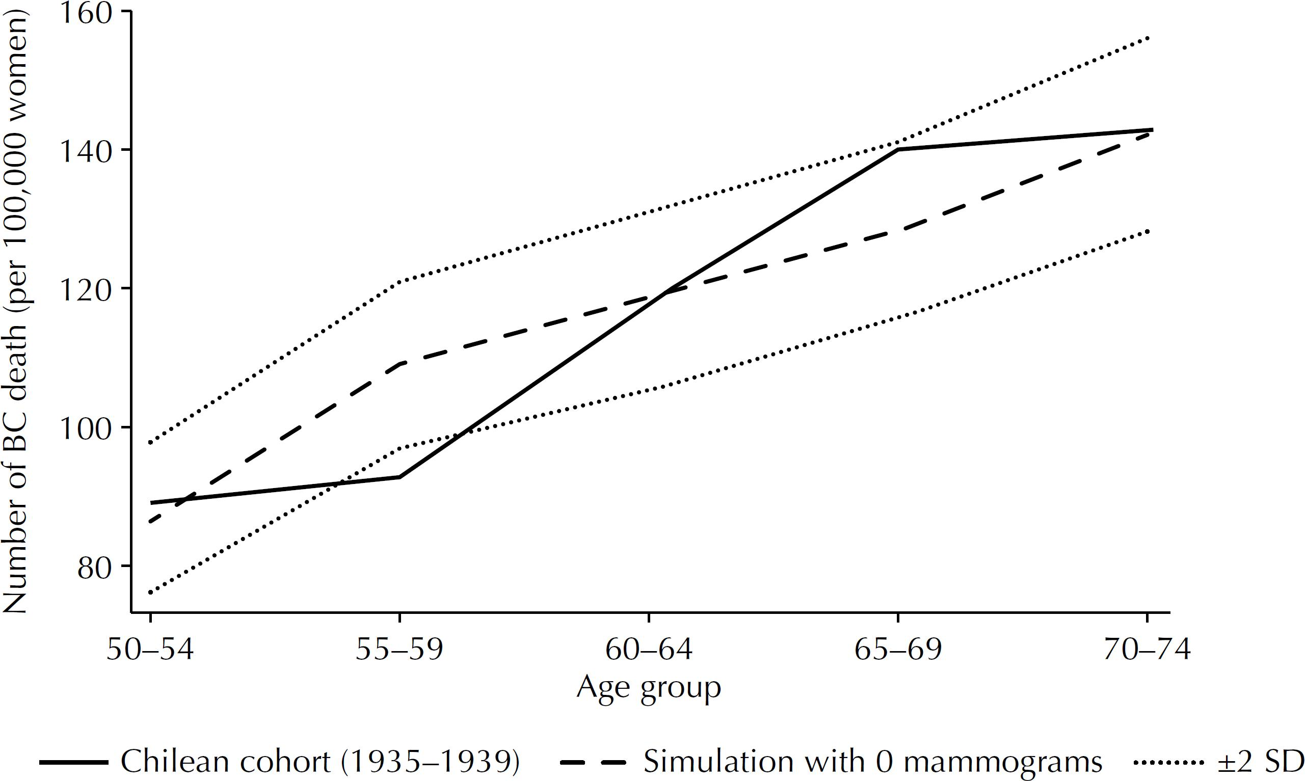 Number of total breast cancer (BC) deaths in 5-year age groups in Chilean women born in 1935–1939 (solid line) and simulation results assuming a population without screening mammography (dashed line).