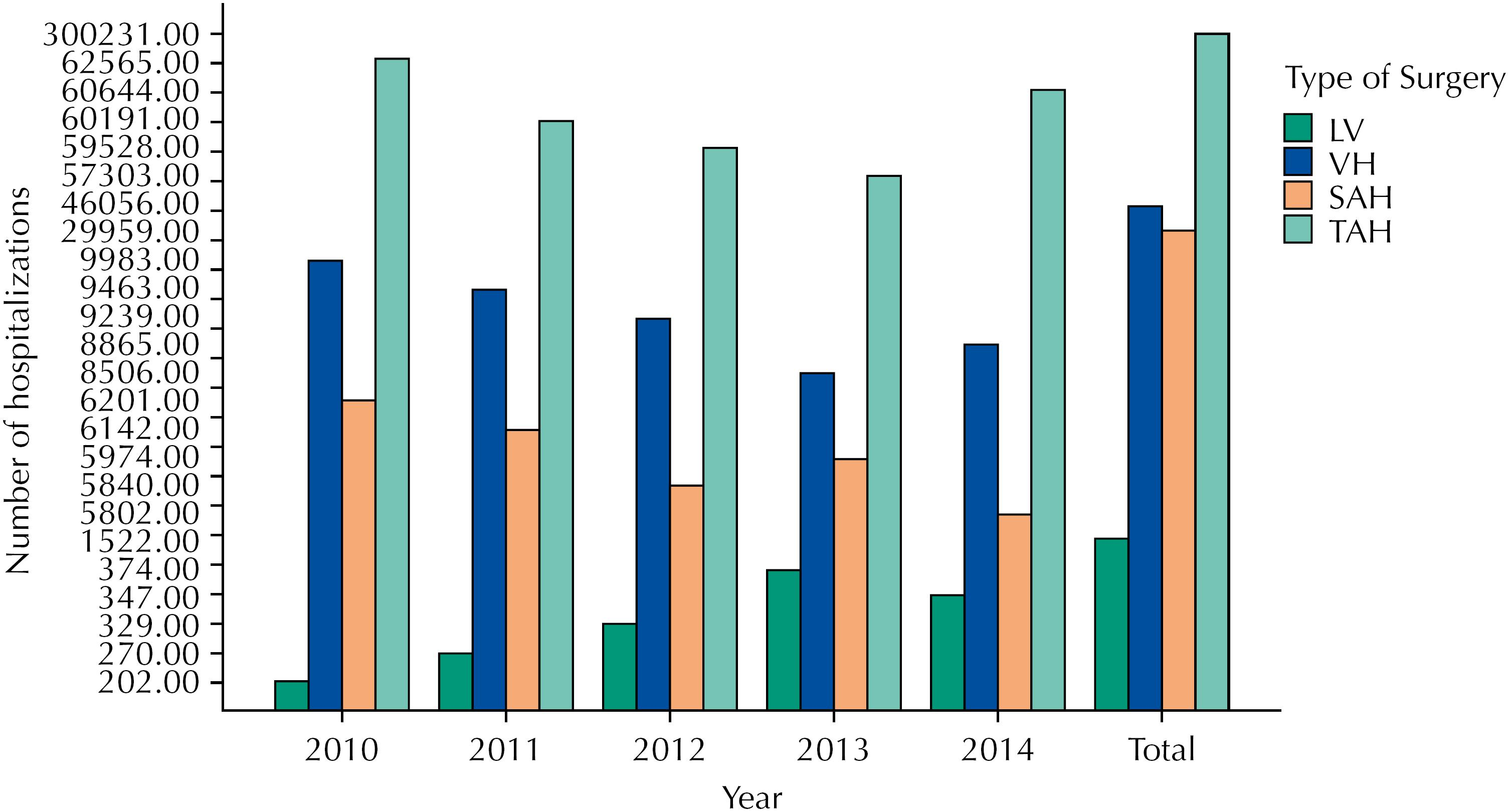 Yearly number of hospital admissions related to each type of hysterectomy.