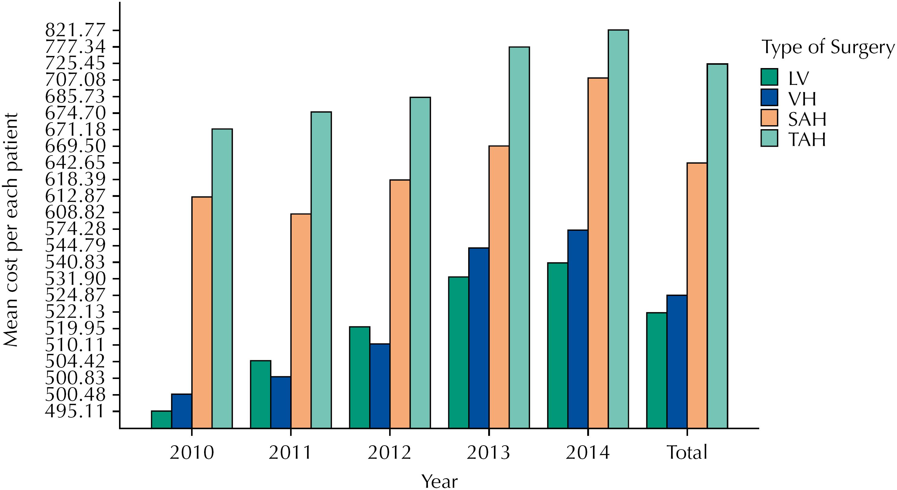 Mean cost per each patient that underwent each surgical approach, shown by year.
