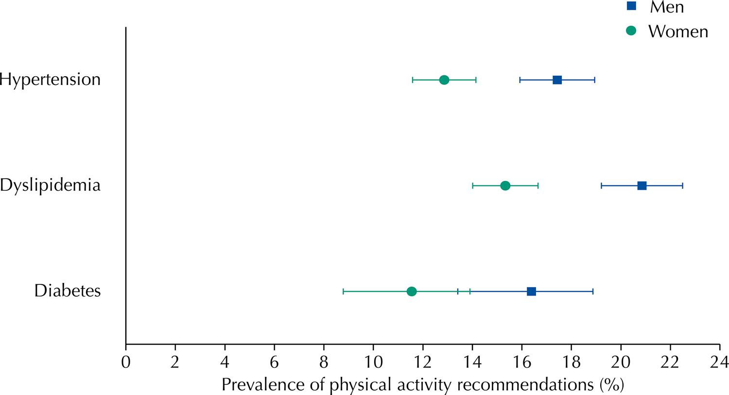 Prevalence of adherence to physical activity recommendations by gender.
