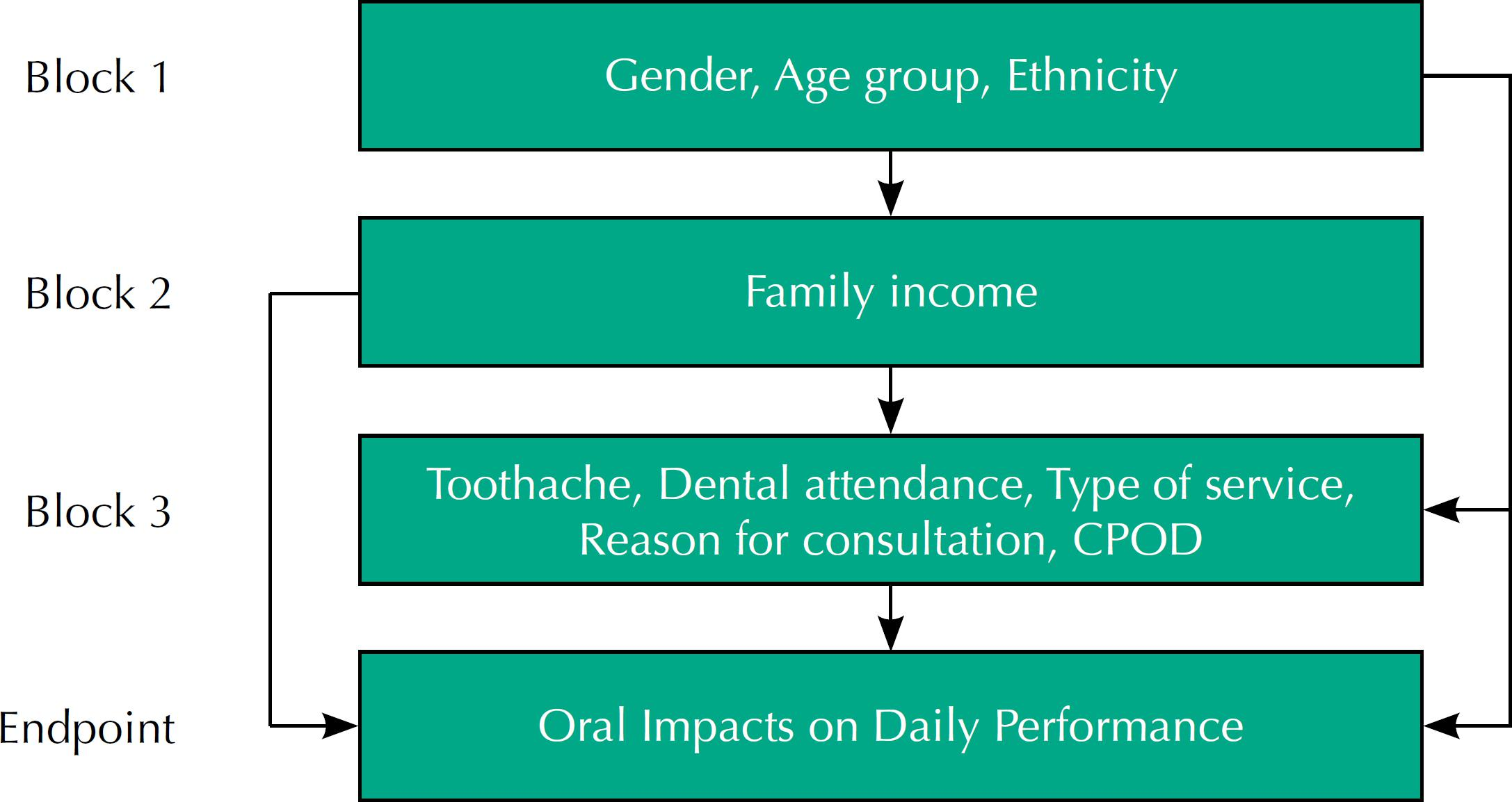 Conceptual model for the study of the association between independent variables and the impact of oral health on daily activities (adapted from Peres et al.21).