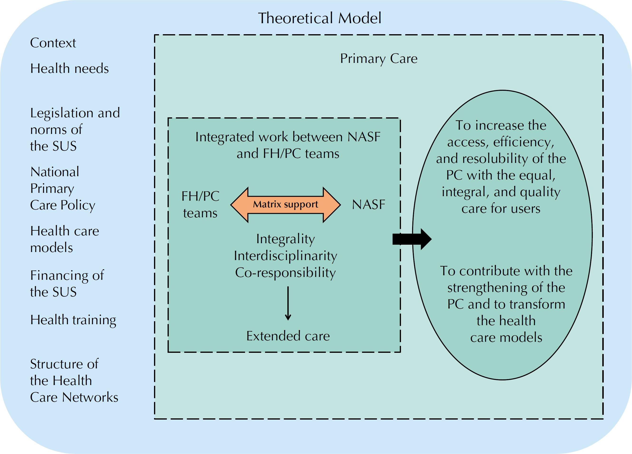 Schematic representation of the theoretical model of the Family Health Support Centers.