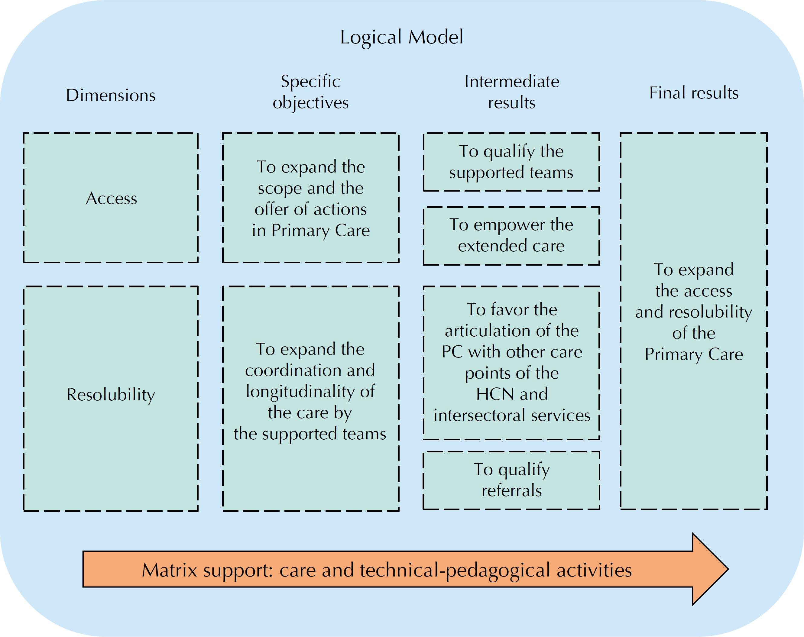 Schematic representation of the logical model of the results achieved by the Family Health Support Centers focused on expanding the access and resolubility in Primary Care.