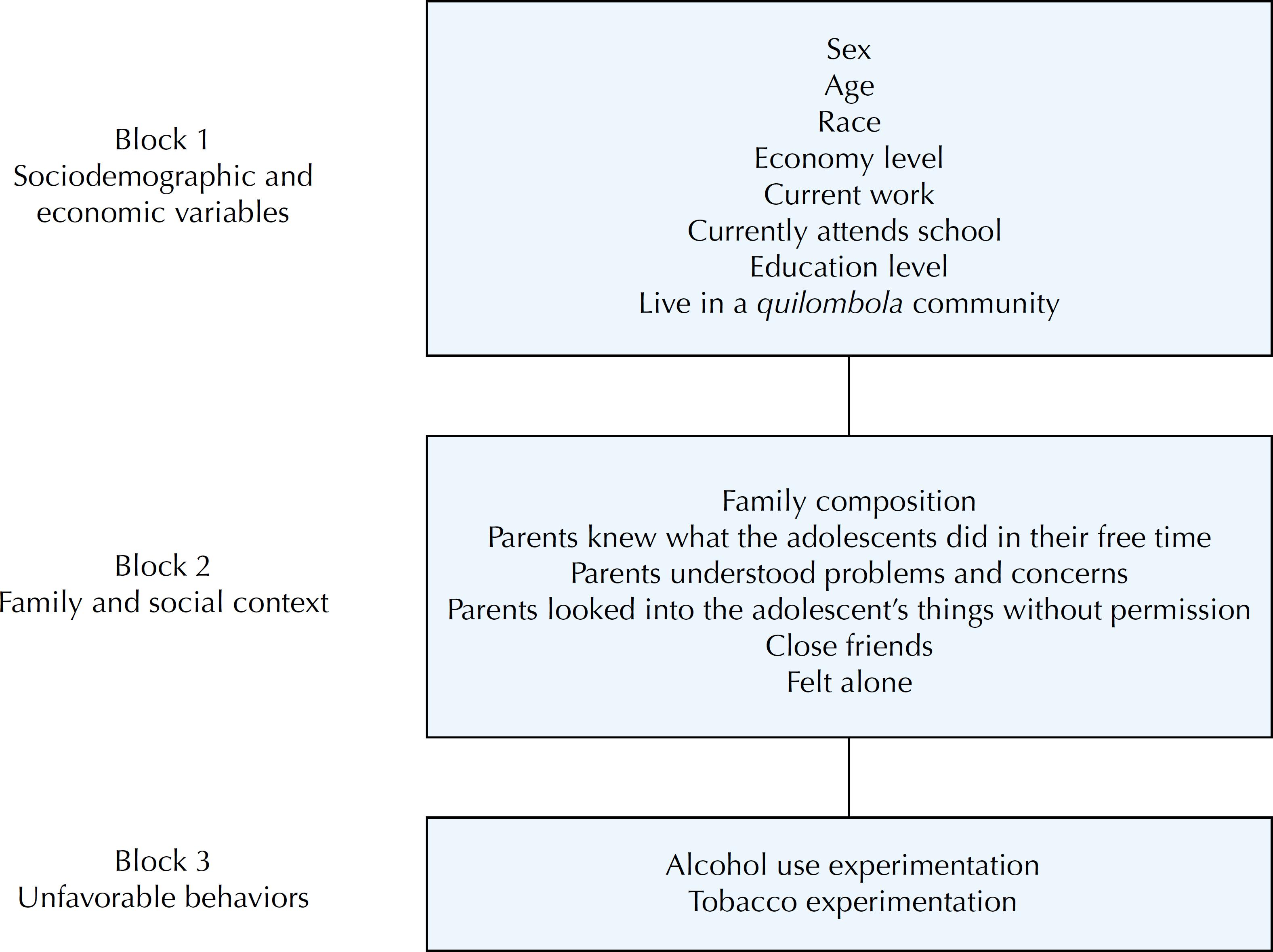 Theoretical model for the study of the sexual behavior of adolescents and associated factors. Research ADOLESCER, Bahia, Brazil, 2015.