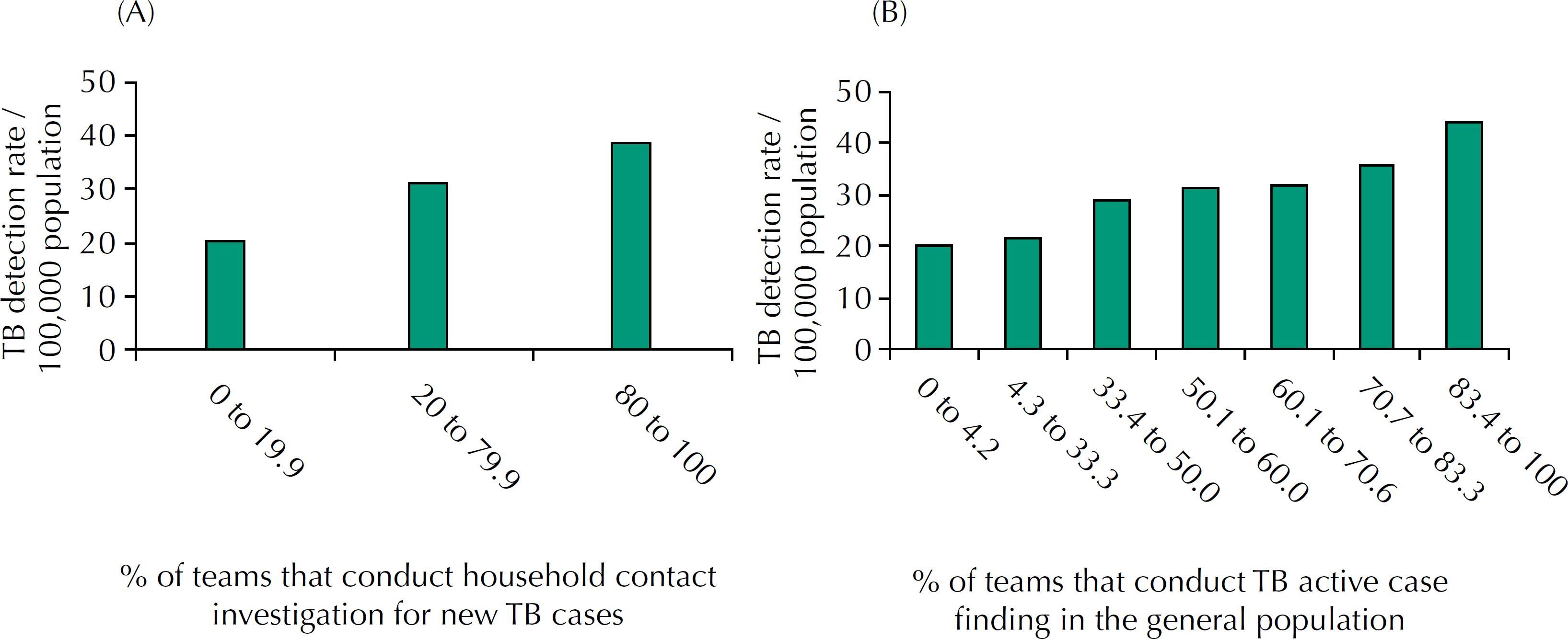Tuberculosis (TB) detection rate according to the proportion of teams that conduct contact investigation and TB active case finding. Brazil, 2012 to 2014. (A) Household contacts investigation of new TB cases. (B) TB active case finding in the general population.
