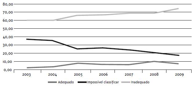 Proporção de medicamentos judicializados, por ano, segundo a classificação de adequação aos critérios de acesso à assistência farmacêutica, Minas Gerais, 2003-2009