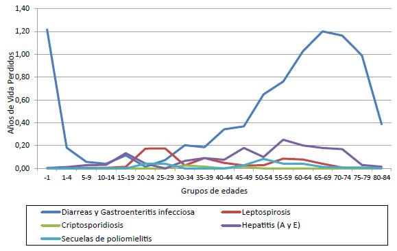 Años de vida perdidos por enfermedades relacionadas con el agua, según grupos quinquenales de edades, cinco primeras causas, Argentina, promedio entre trienios 2000-2002 y 2009-2011