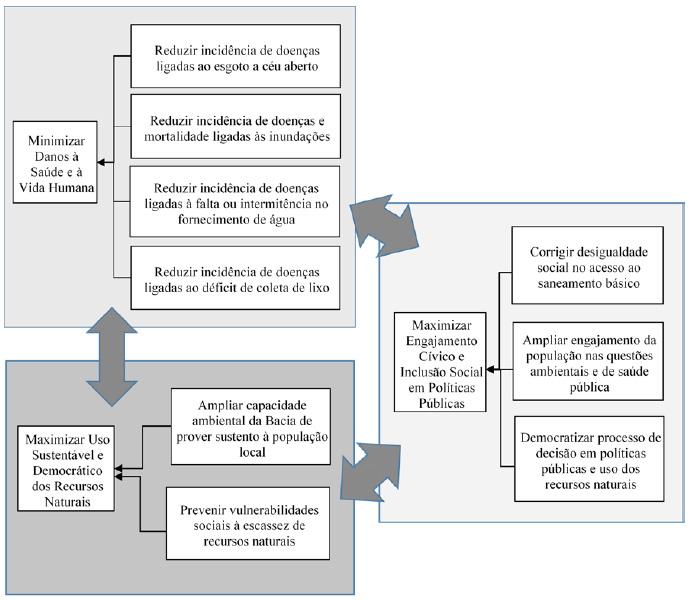 Objetivos fundamentais identificados; base para a construção dos indicadores sociais